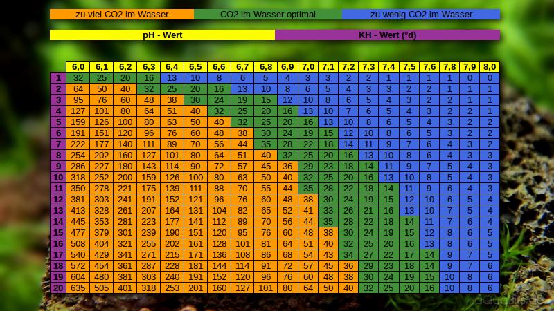 Tabelle CO2-Gehalt in Abhängigkeit von pH und Karbonathärte
